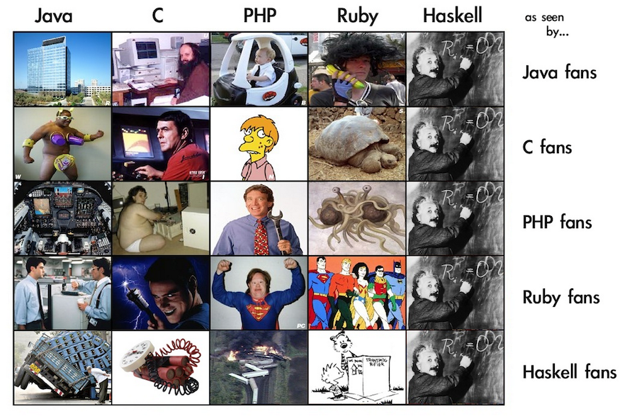 Haskell as seen by other language fans